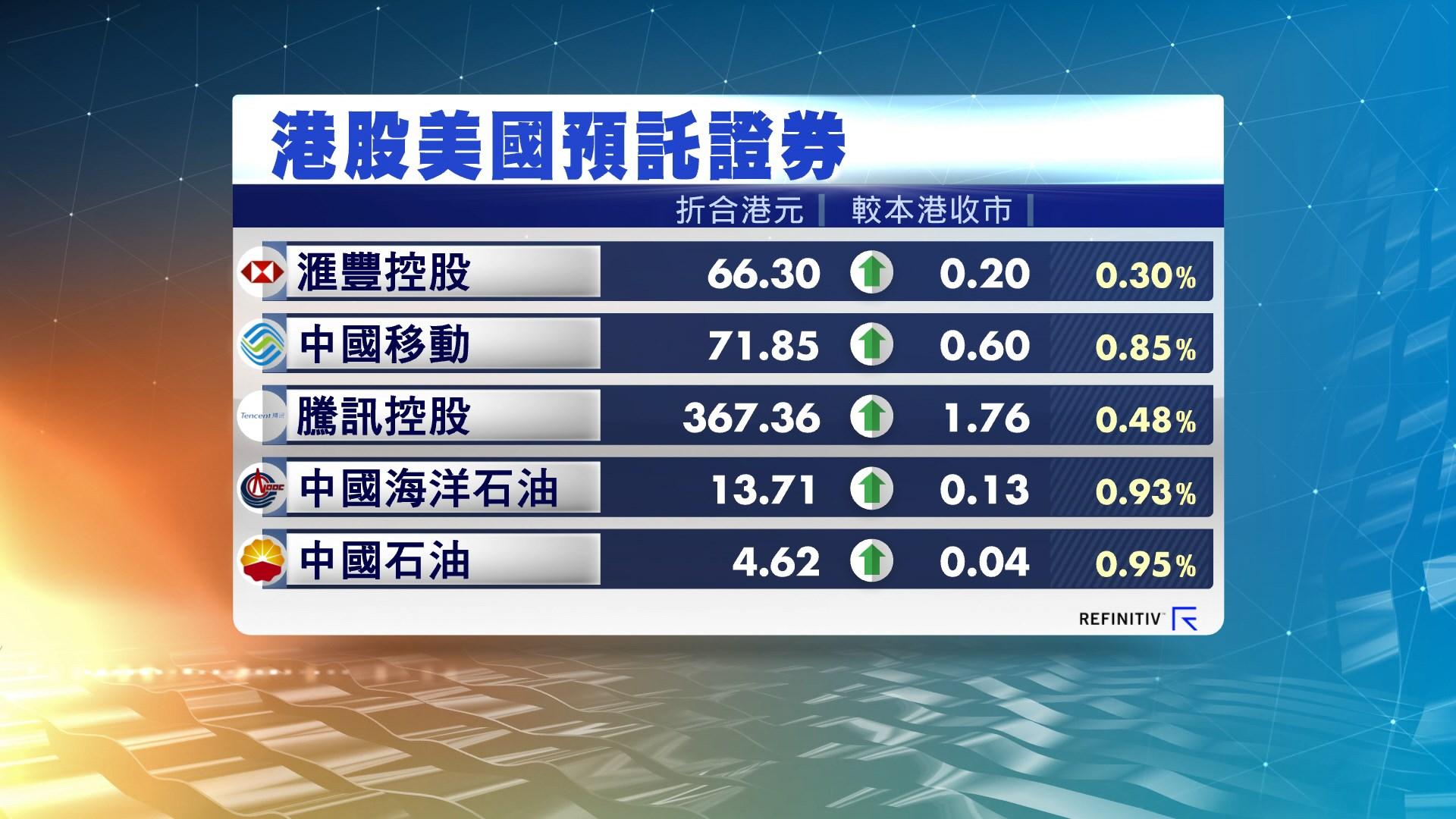 港股ADR造價普遍造好