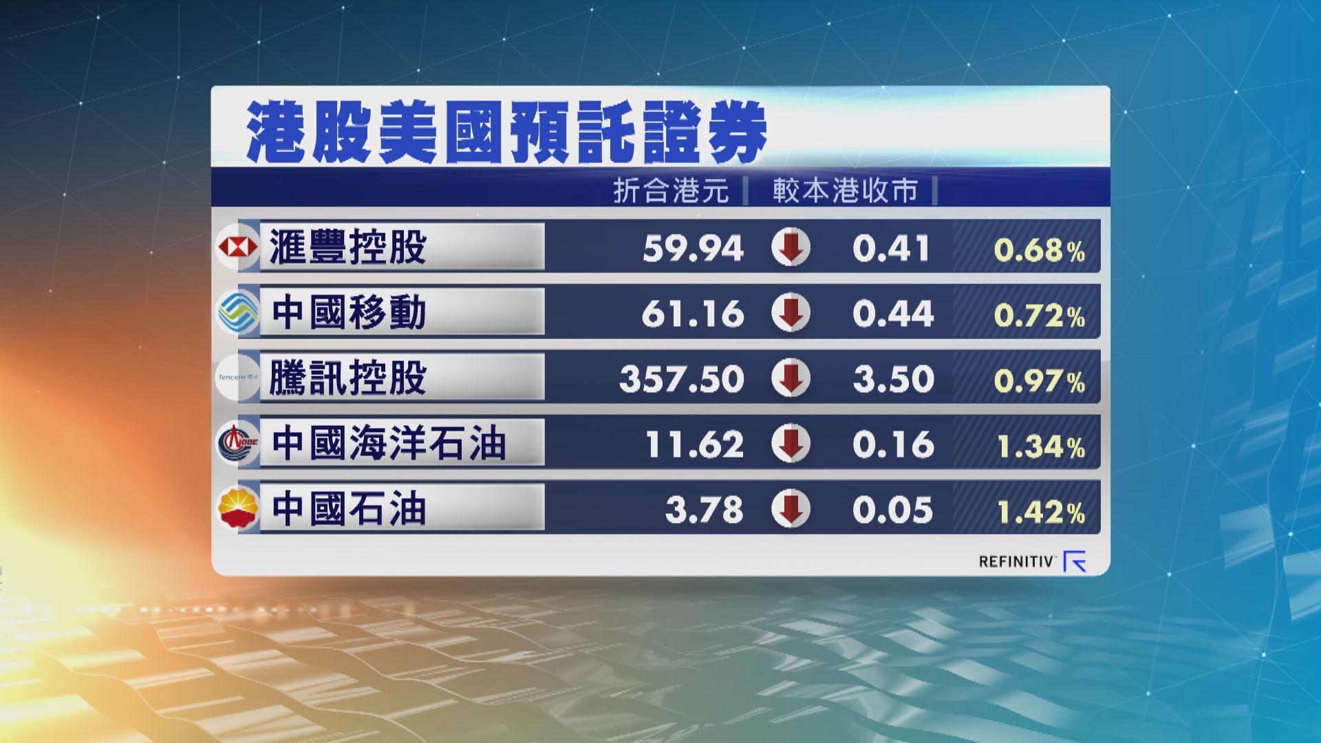 港股ADR普遍下降