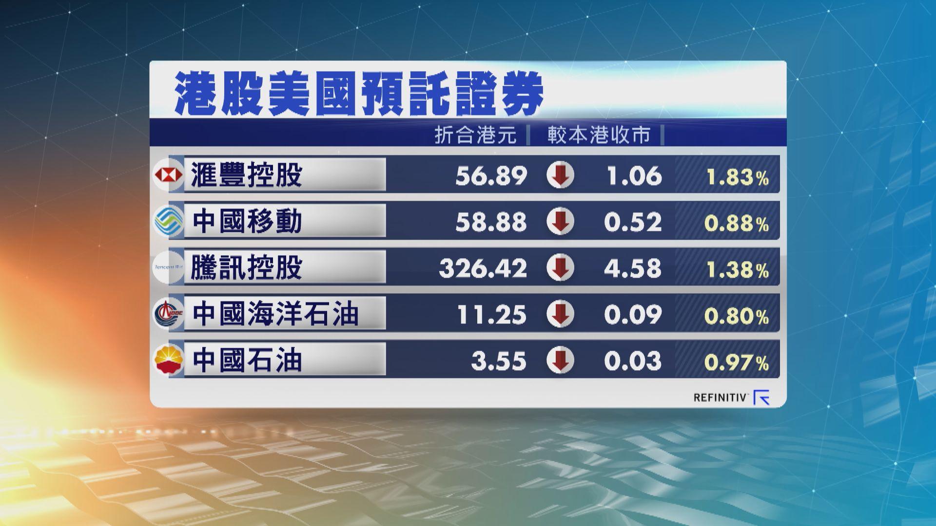 港股ADR造價下跌