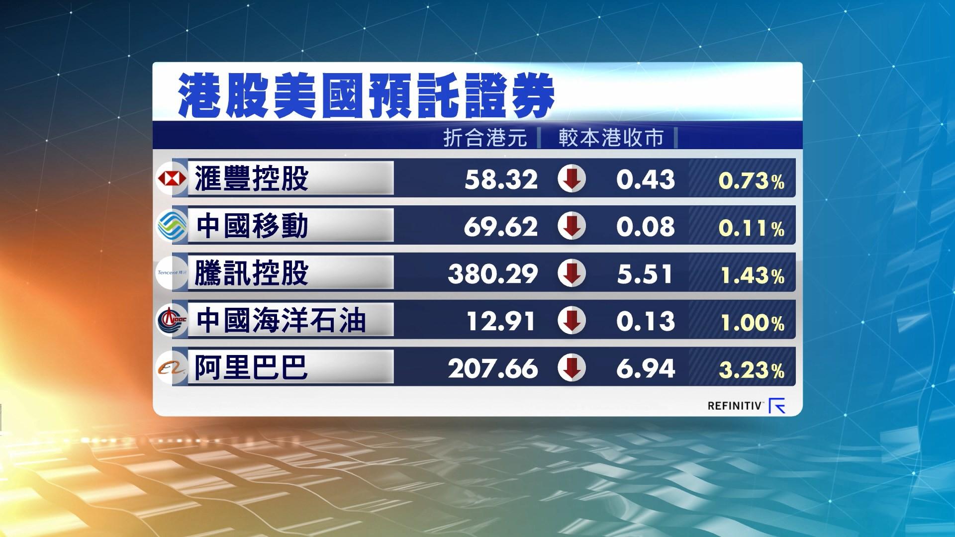 港股ADR造價遍低