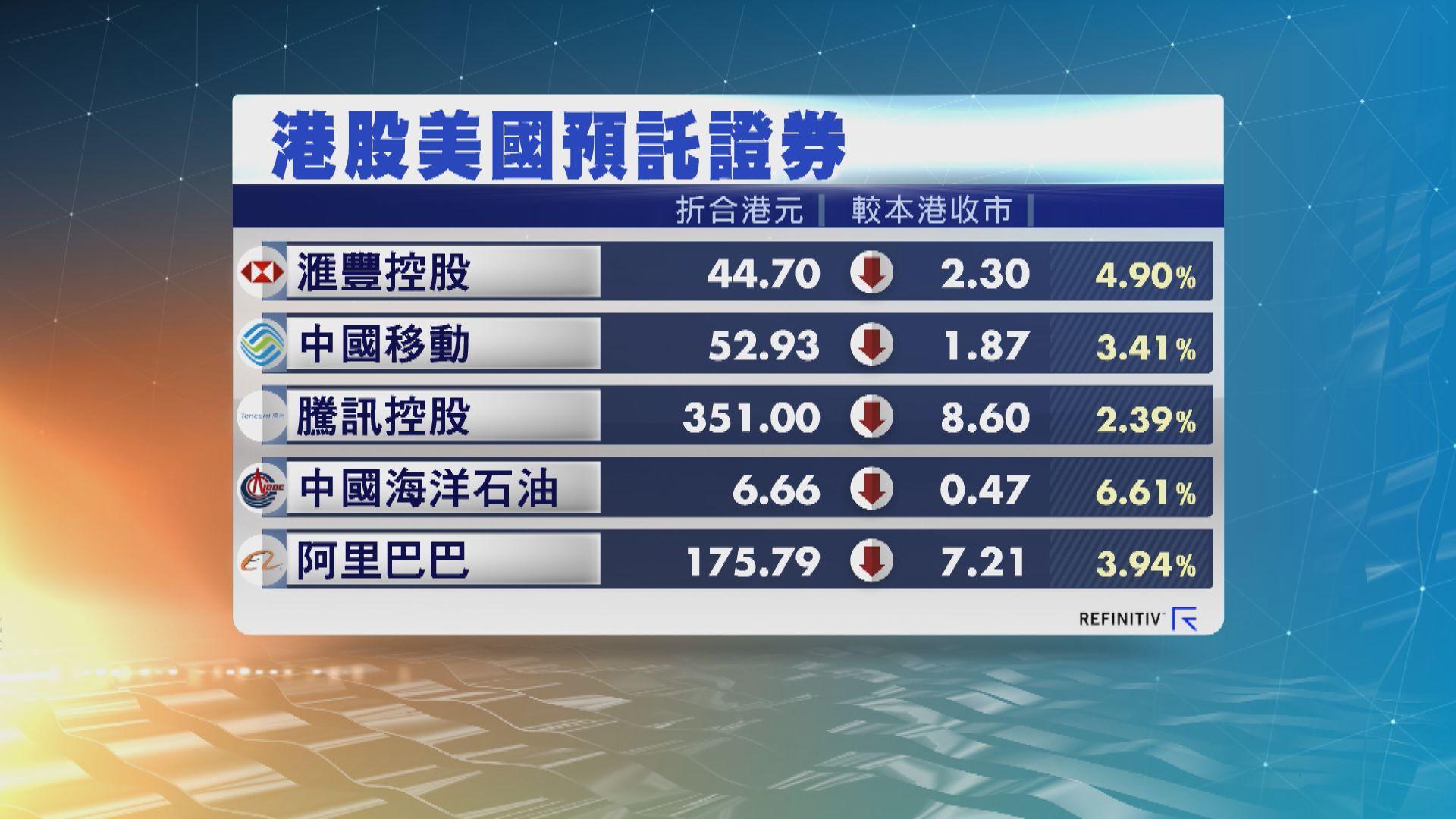 港股ADR跟隨美股下跌
