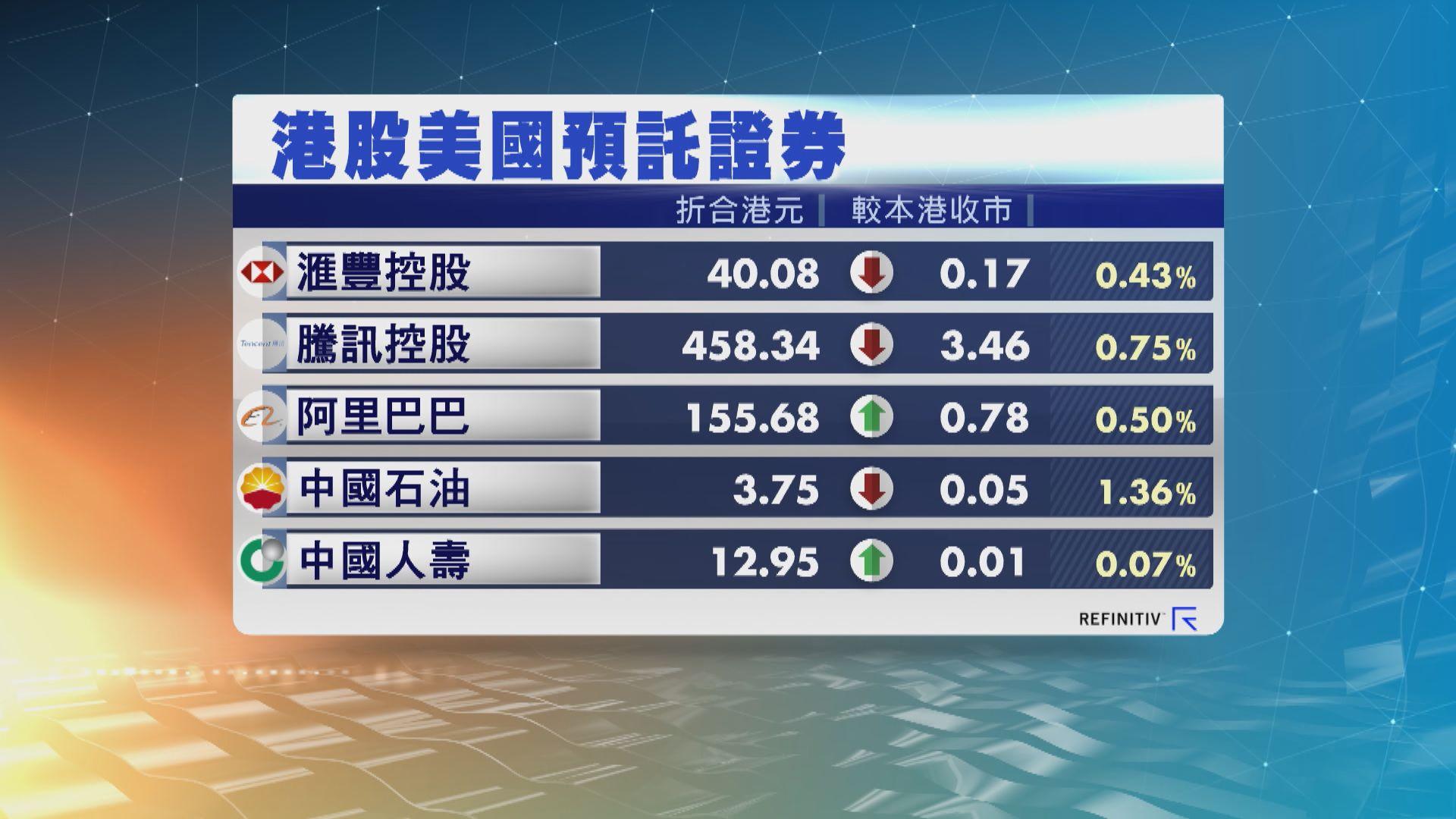 港股ADR個別發展 夜期跌98點