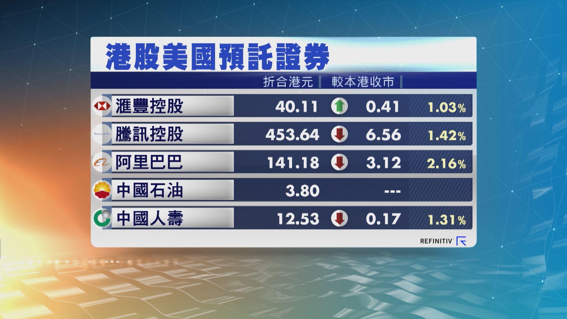 港股ADR個別發展 夜期跌187點