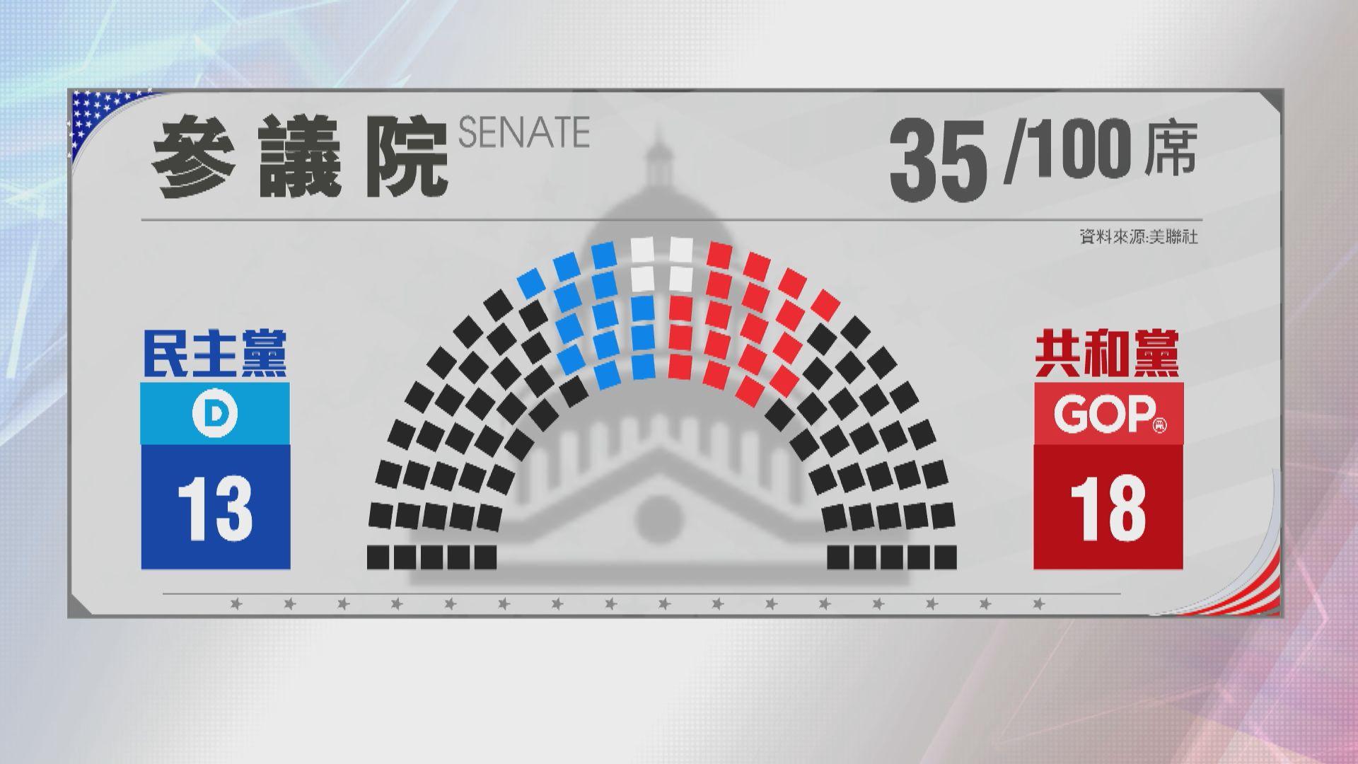 共和黨有望保住參議院控制權