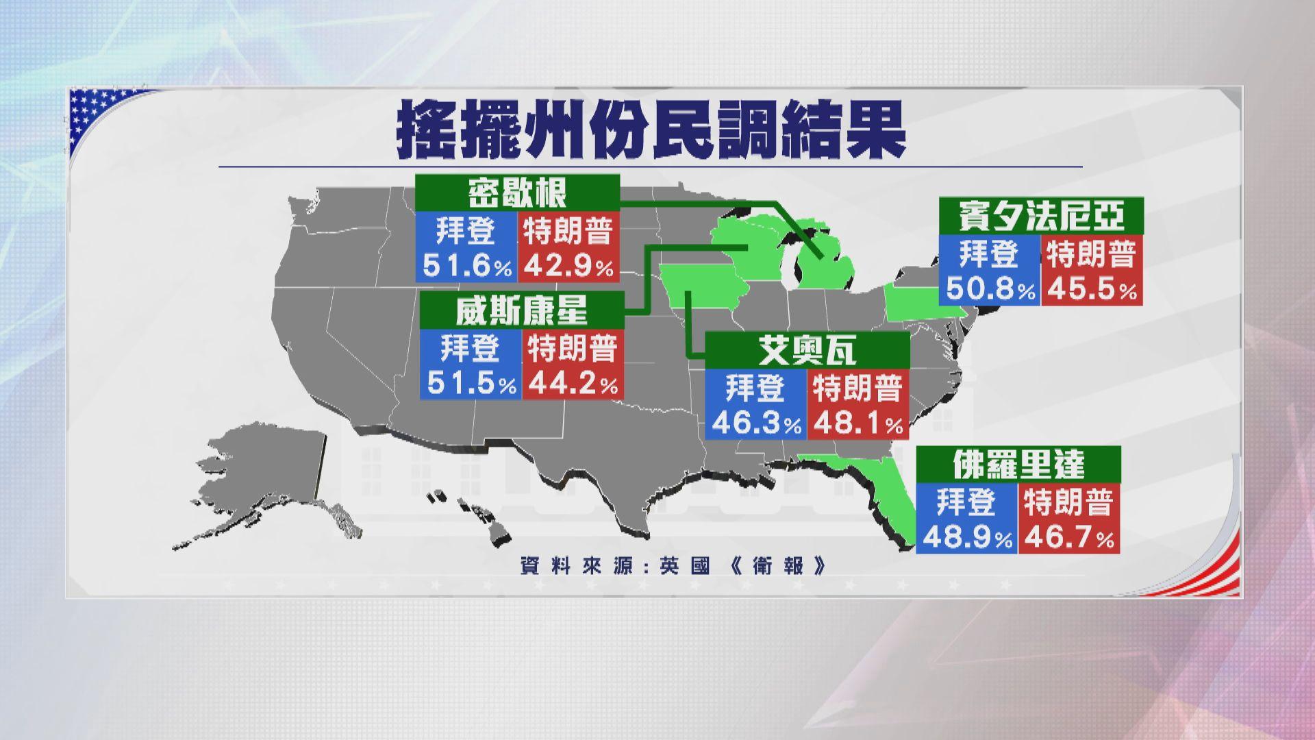美國大選票站陸續開放 多項民調指拜登支持度仍領先