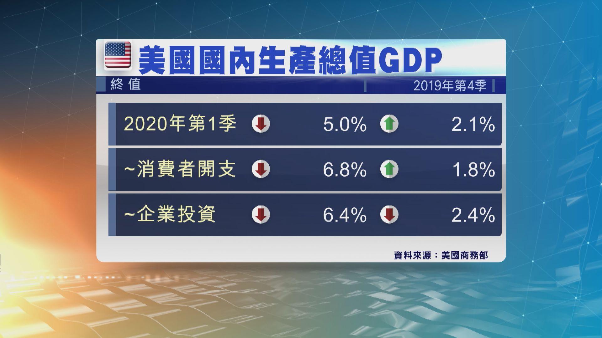 美首季經濟萎縮5% 經濟師料美次季經濟萎縮30%