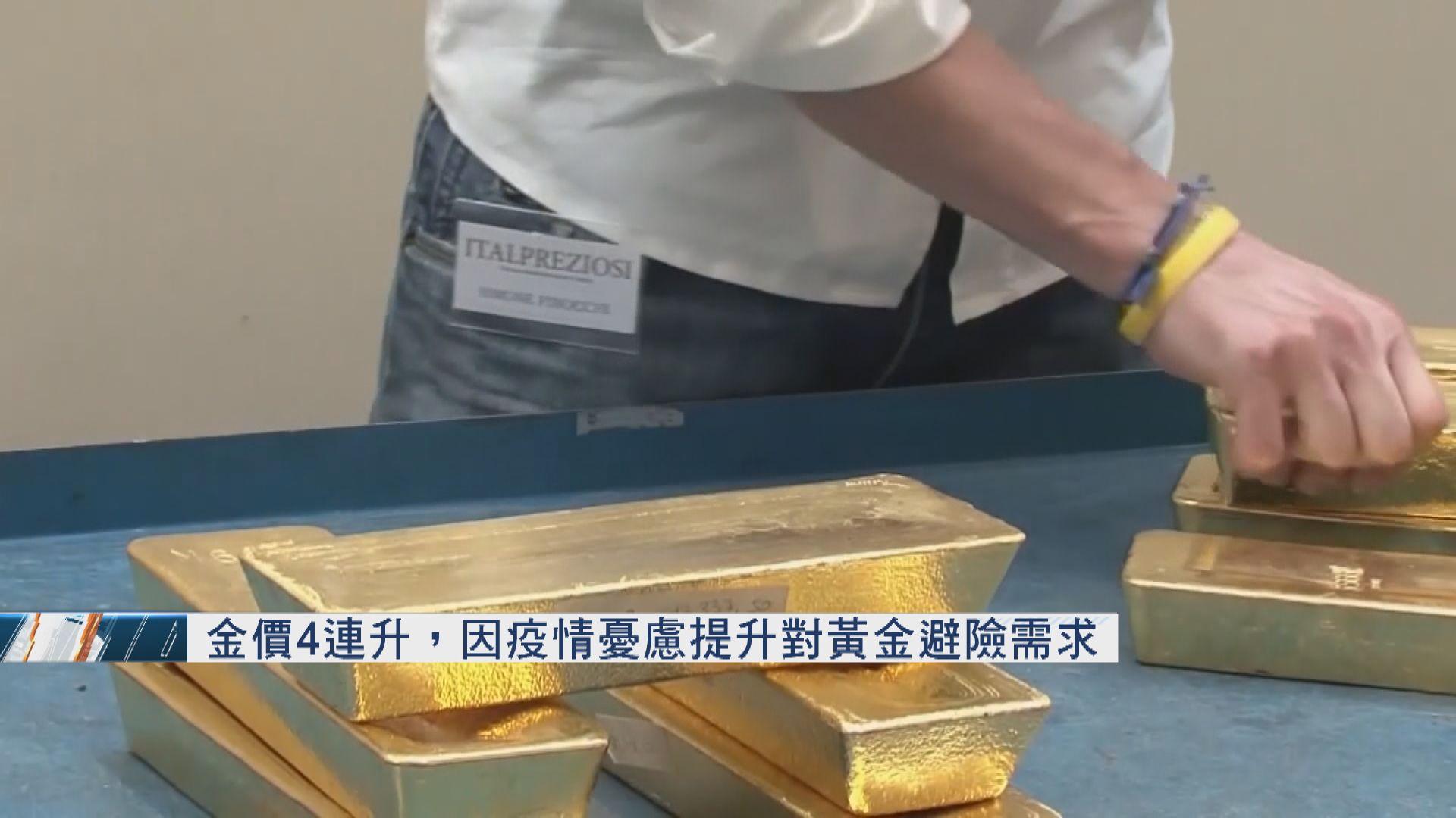 金價4連升 因疫情憂慮提升對黃金避險需求