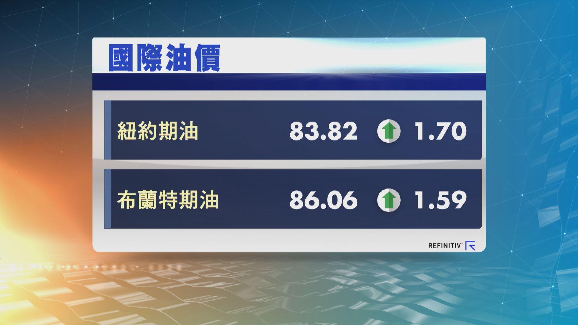 油價反彈 因中國原油進口數據強勁及美元下跌