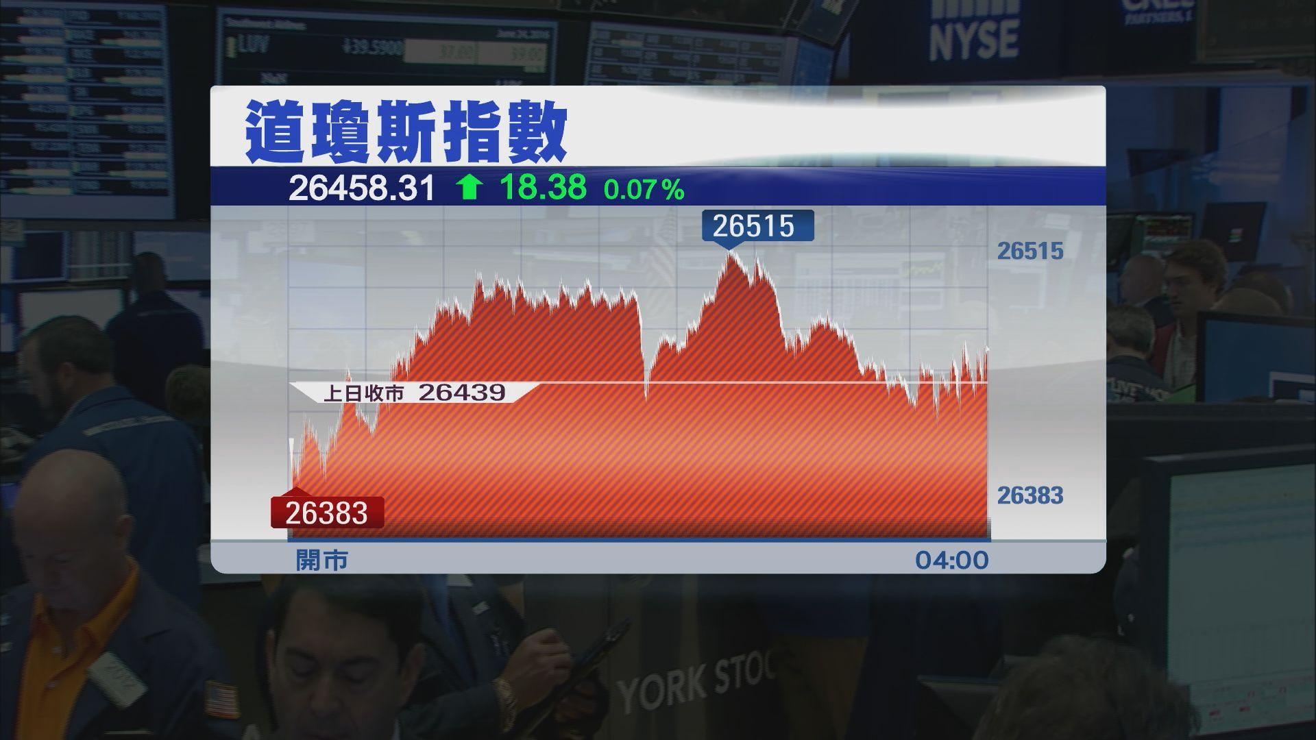 美股反覆靠穩 道指2連升