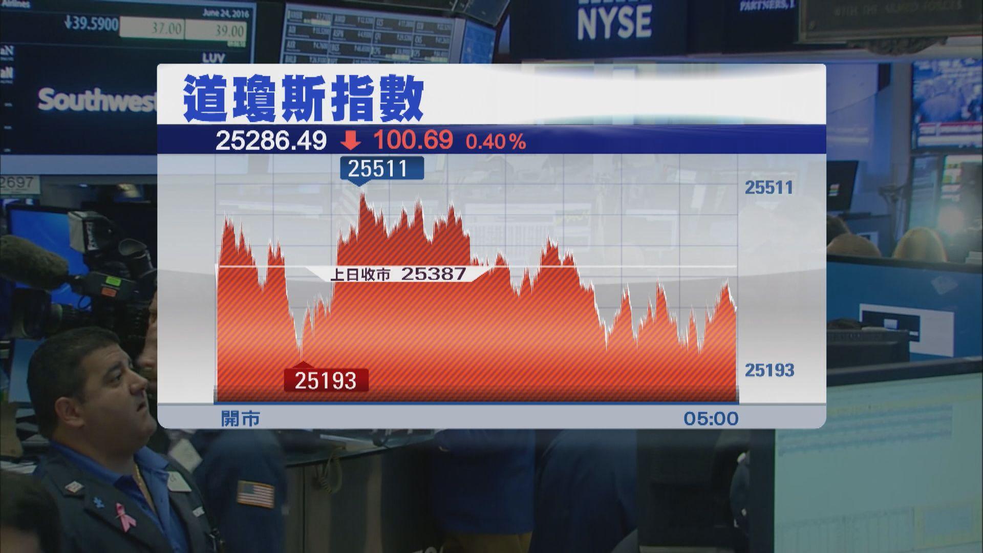 美股個別發展 道指跌100點 納指靠穩