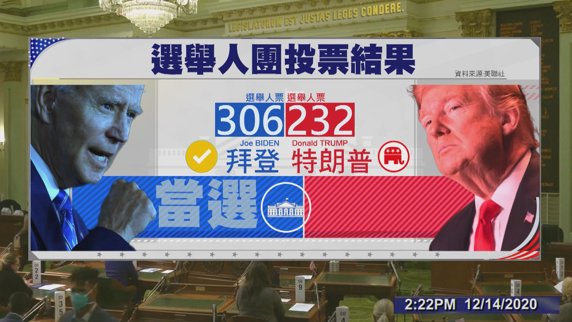 拜登獲逾300張選舉人票當選總統 籲特朗普接受結果