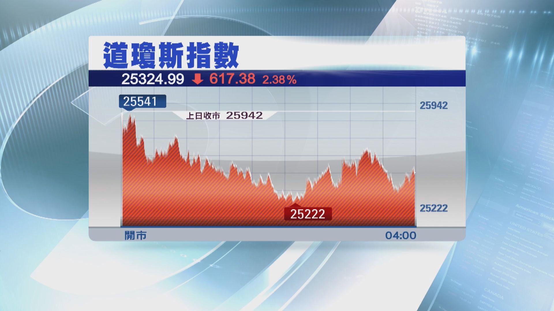 美股下挫 因中美貿易戰升級