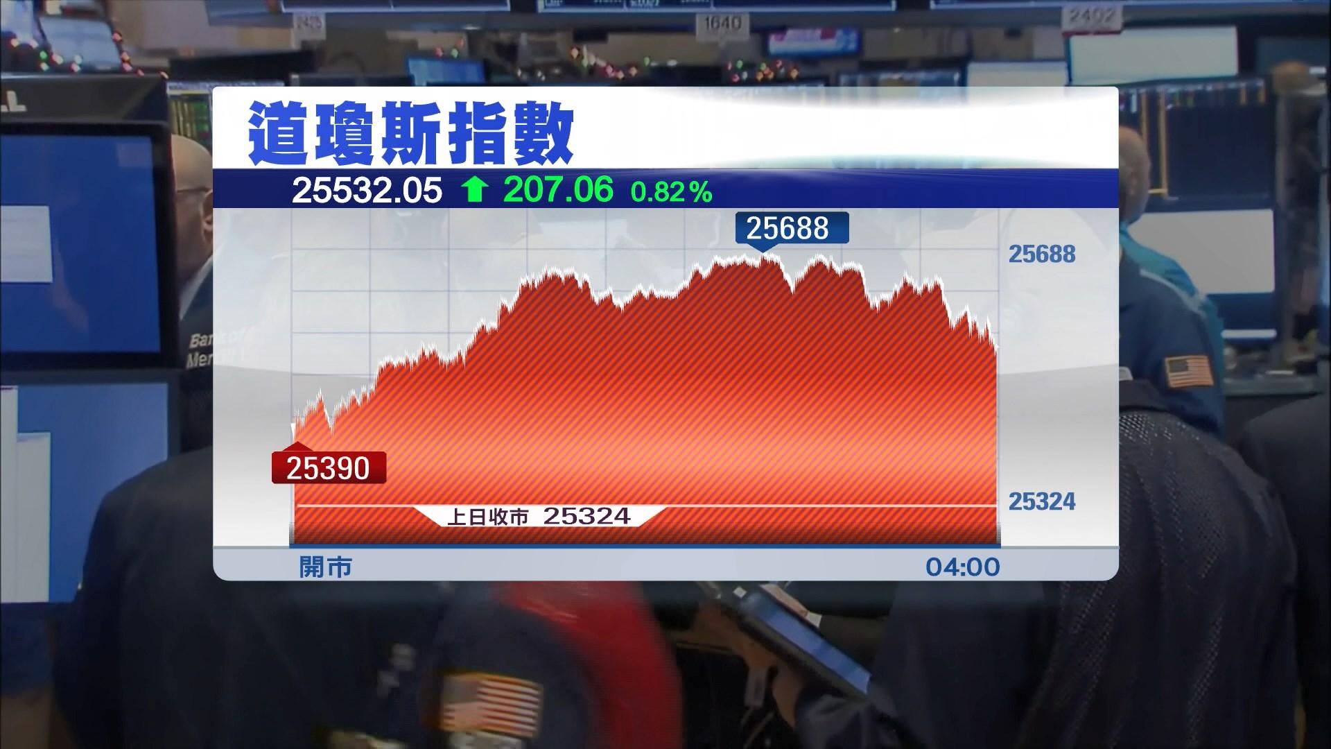 美股反彈 因市場對中美貿易戰憂慮紓緩