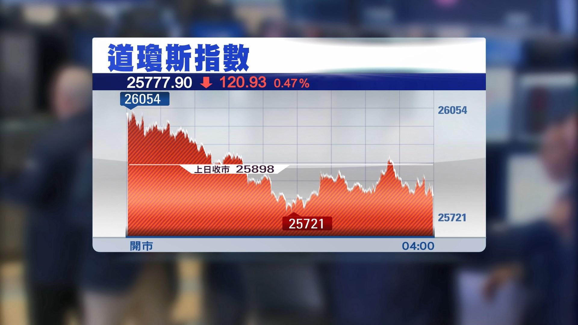 美股反覆下跌 因金融股跌及貿易前景不明朗