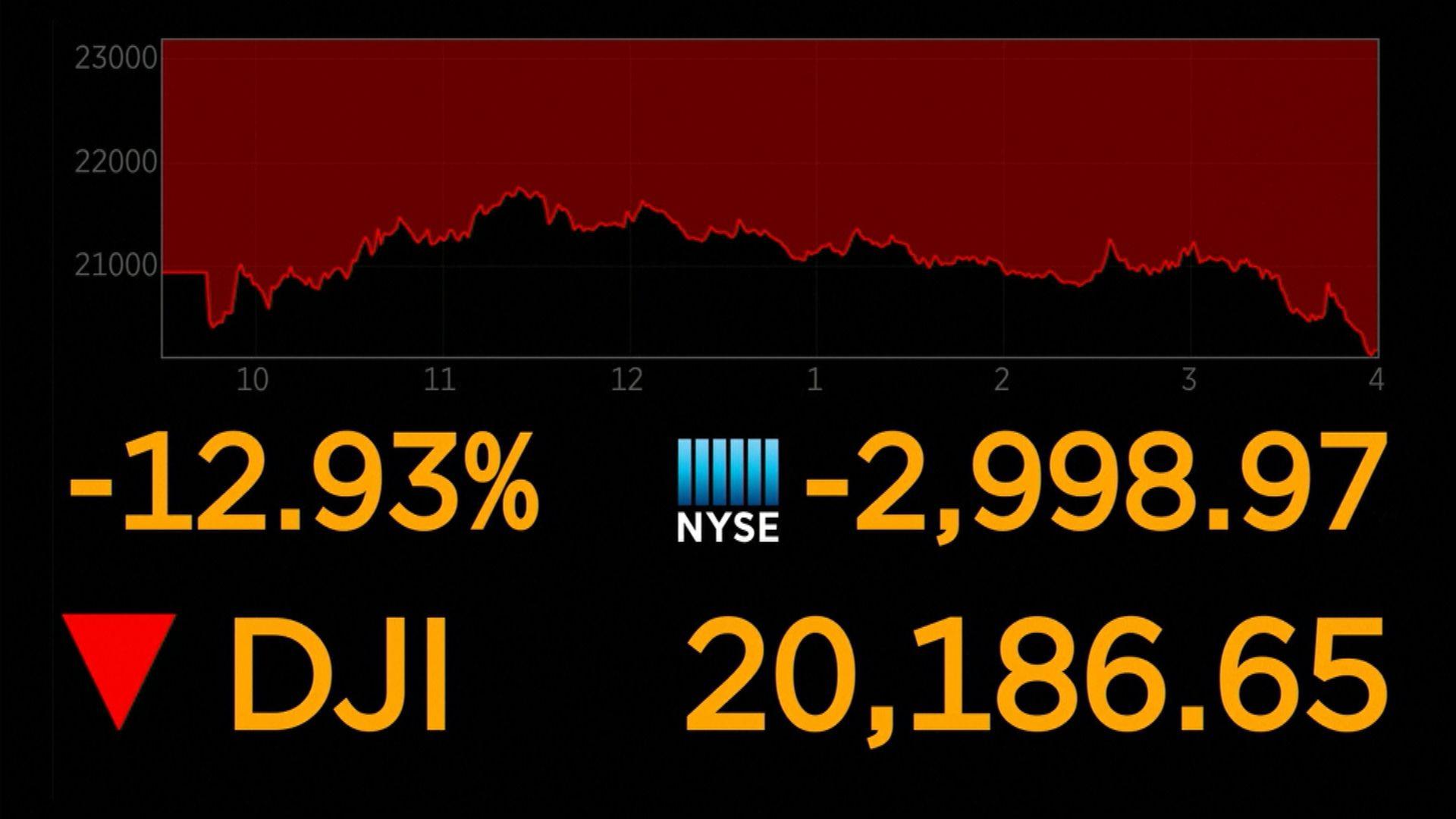 道指跌近三千點 因特朗普警告美經濟可能因疫情衰退
