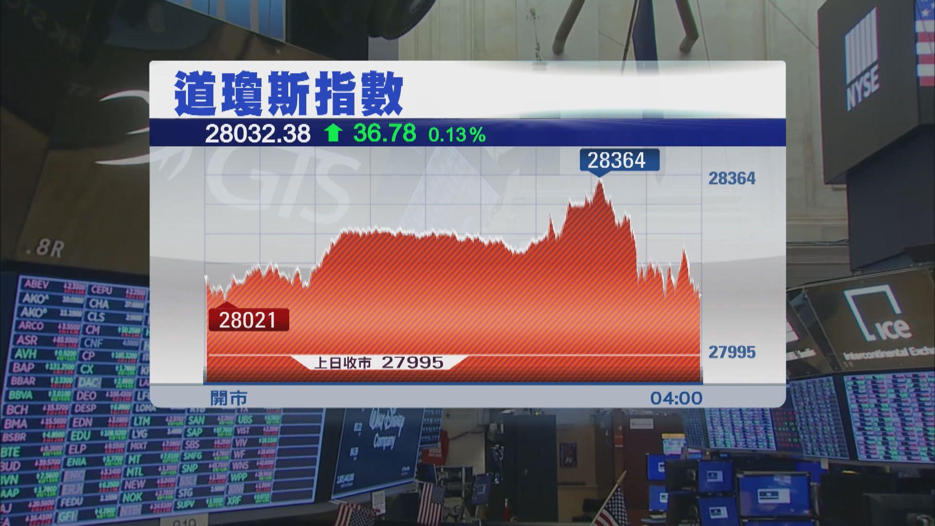 美股先升後回 聯儲局將維持低利率