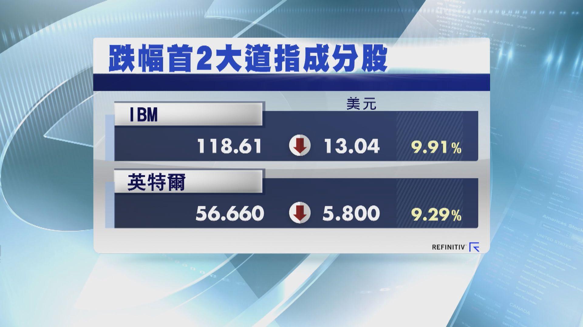 IBM及英特爾股價挫累道指2連跌 納指則再破頂
