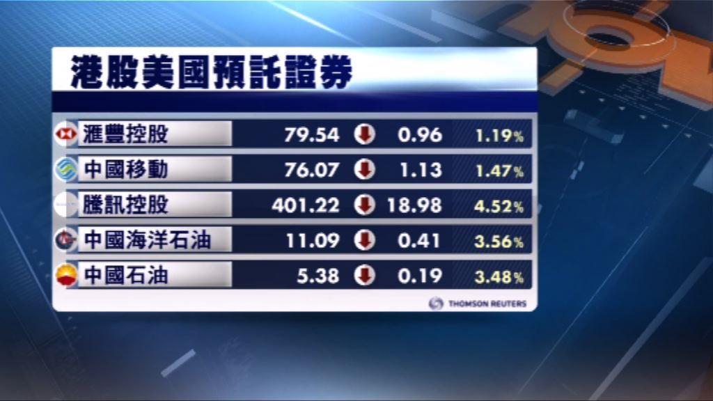 港股ADR跟隨美股下挫