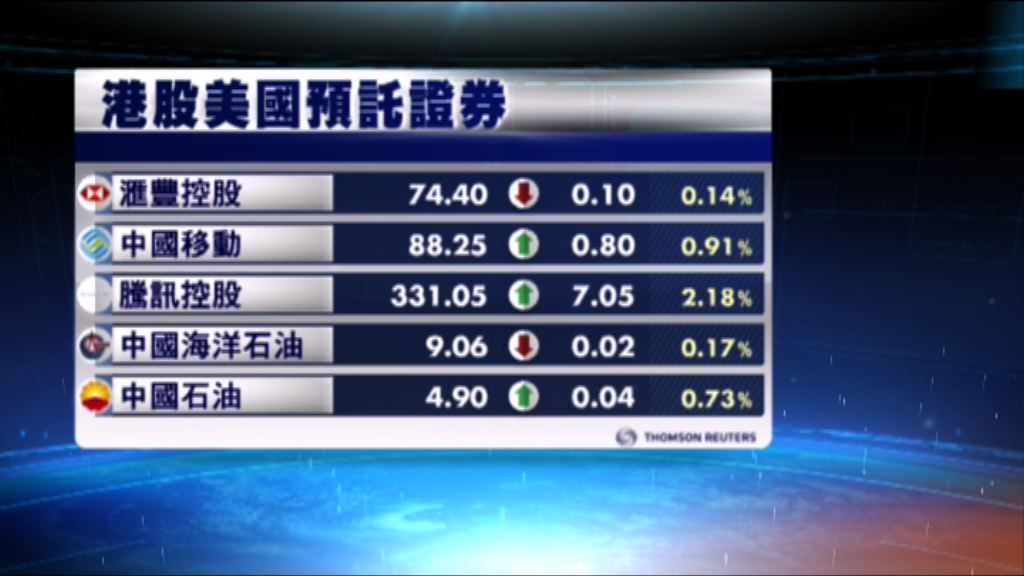港股ADR向下 夜期下跌