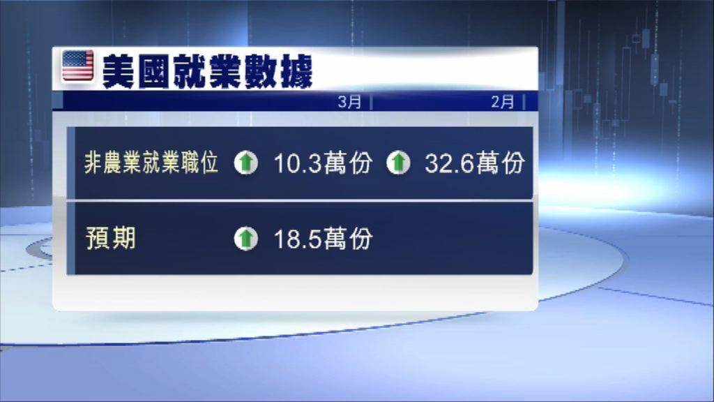 【遠遜預期】美上月非農職位增10.3萬份