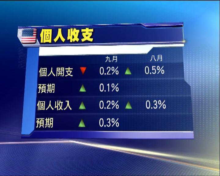 美9月個人消費開支跌0.2% 遜預期