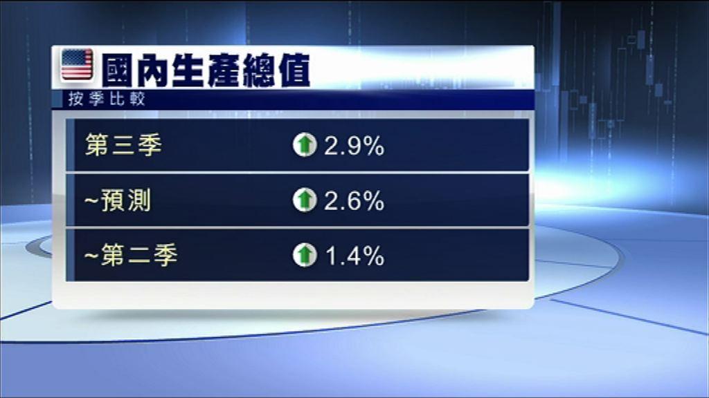 【優於預期】美上季GDP按季增長2.9%