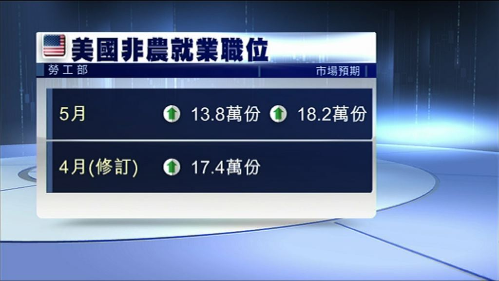 【就業數據參差】債王:聯儲局本月照加息