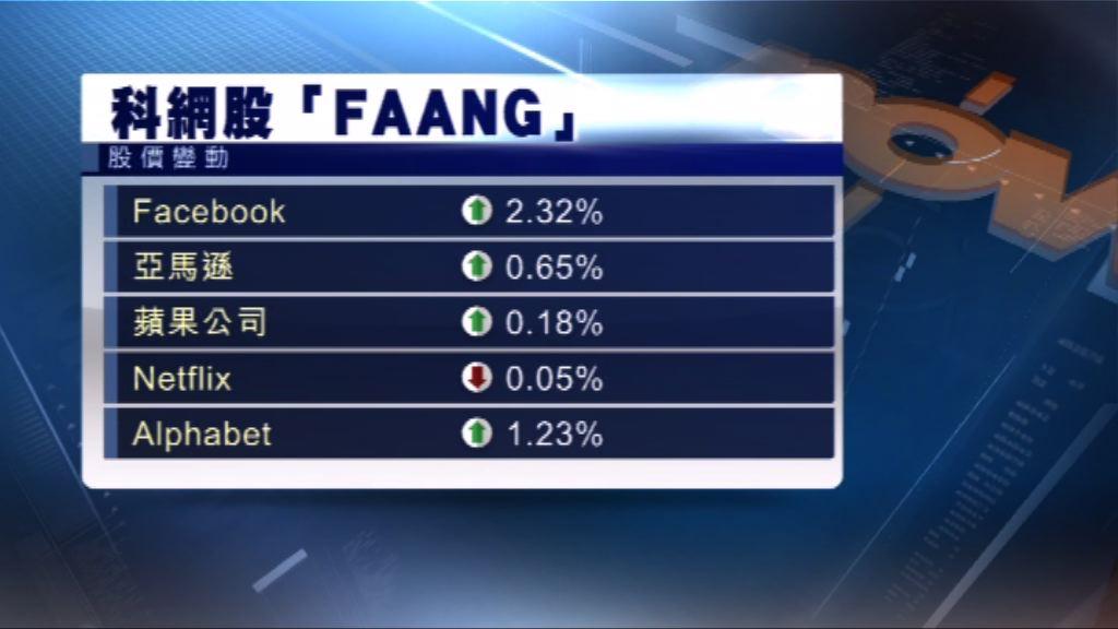 科技股連續3天反彈 美股三大指數上升