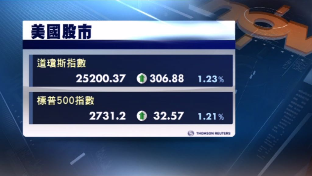 美股三大指數五連升 道指升逾300點