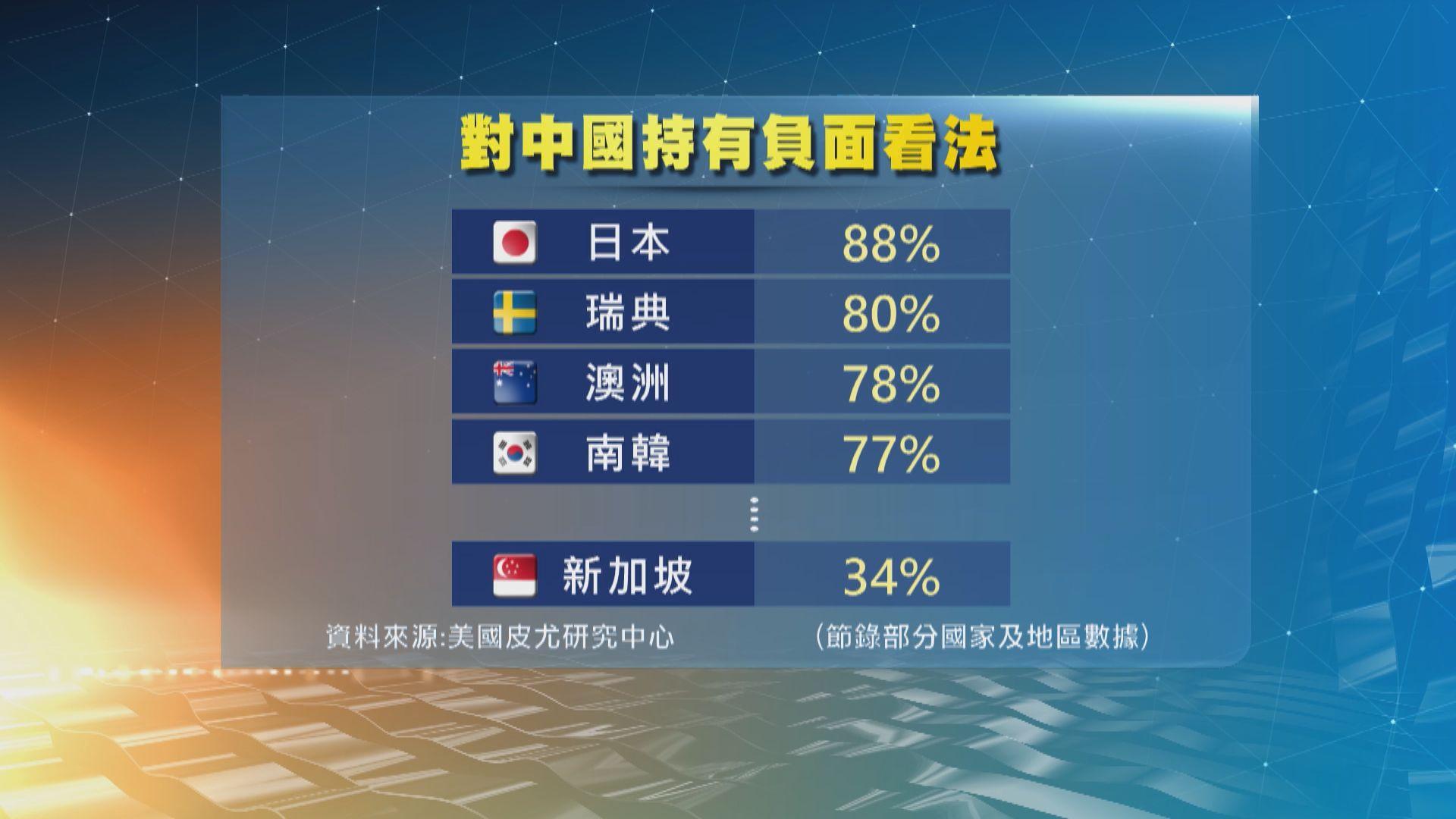 民調:多數國家及地區對中國看法負面 中方批涉華謊言誤導民眾