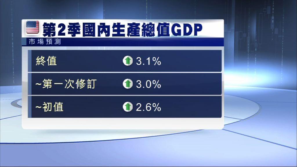 分析料第2季美國GDP數字向上修訂