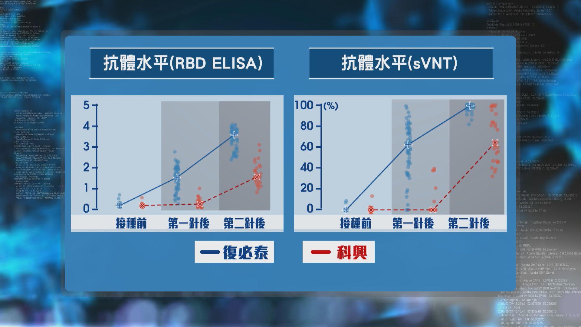 研究指兩劑復必泰抗體水平較科興高九倍 專家:抗體水平高有效防止感染