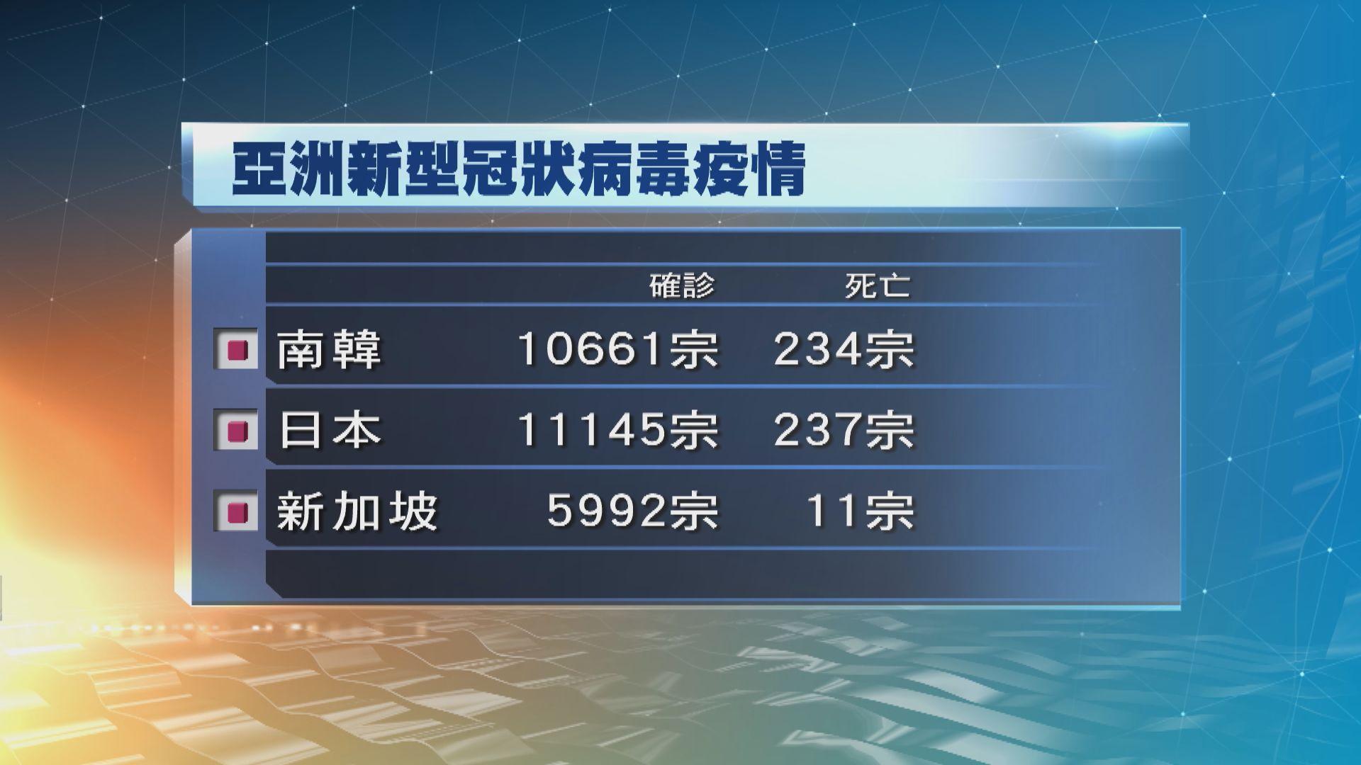 南韓增八宗確診 為近兩個月以來首次回落至單位數