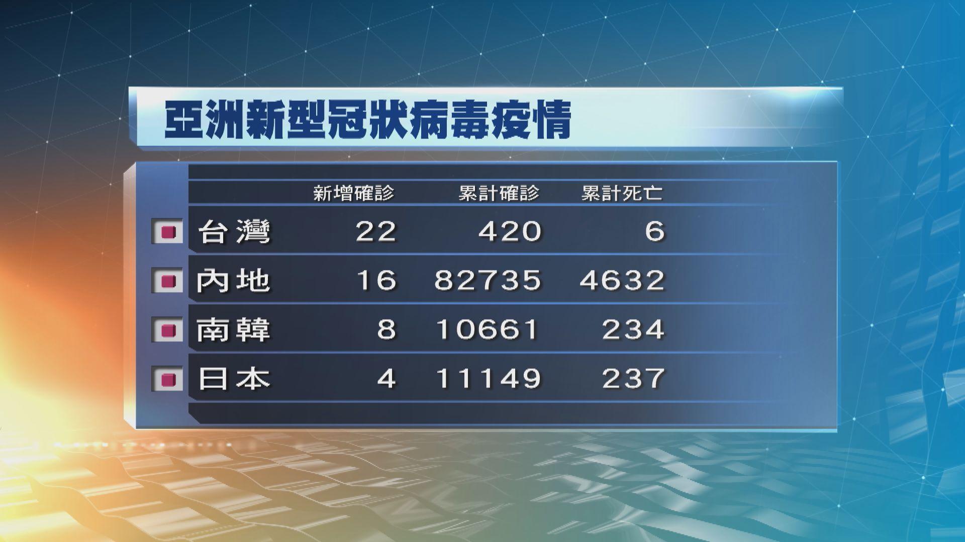 台灣新增22宗確診 其中21宗為海軍敦睦艦隊成員