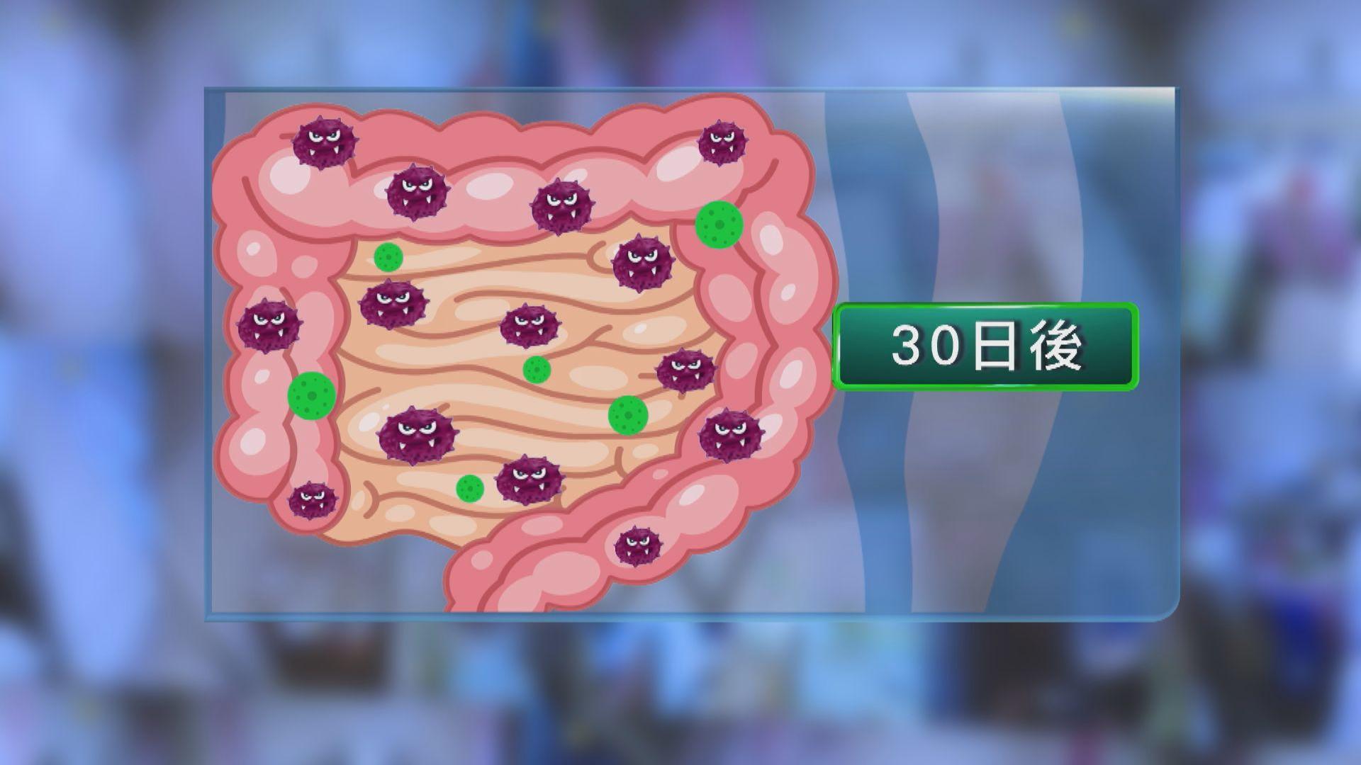 中大:新冠患者體內病毒清除後腸道益菌仍偏低