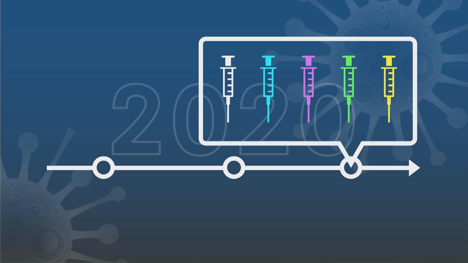 【專家話你知】新型冠狀病毒疫苗研發