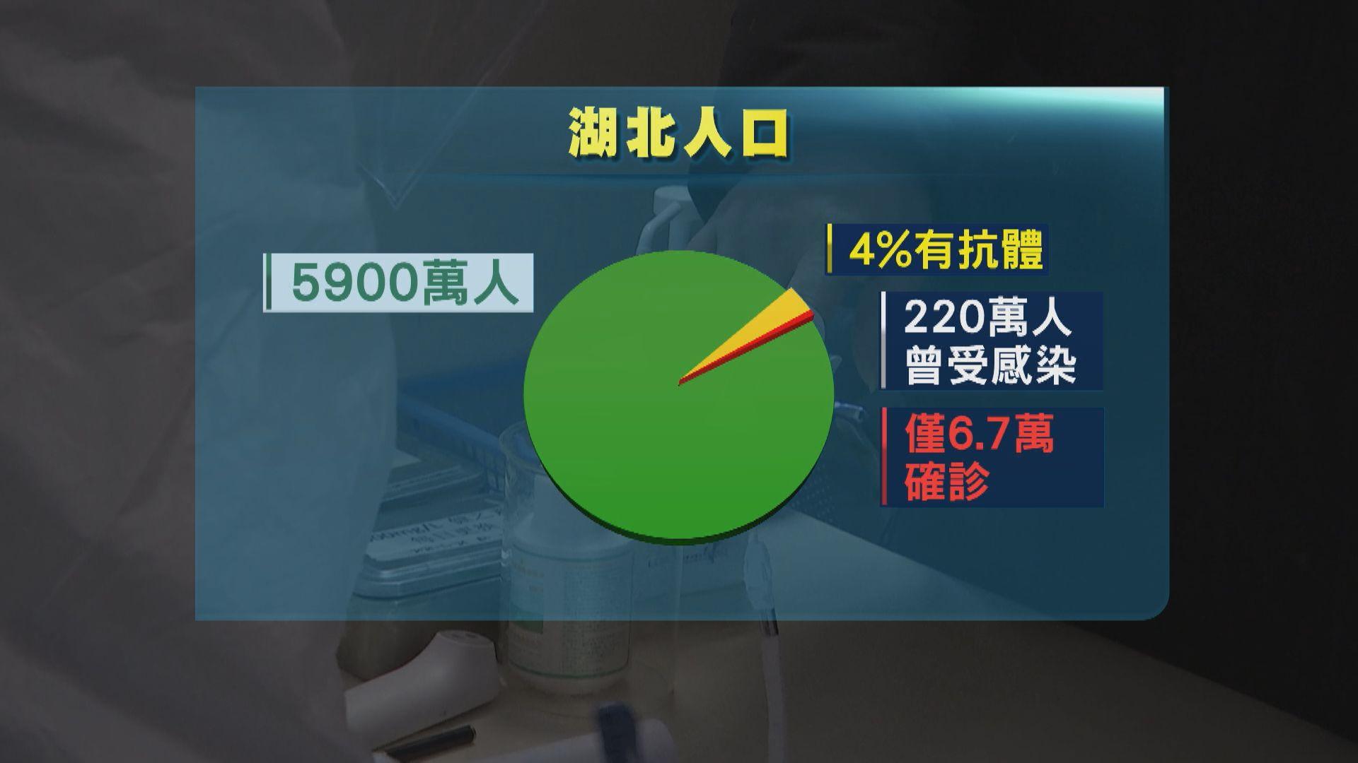 港大推算湖北全省220萬人曾感染新冠病毒