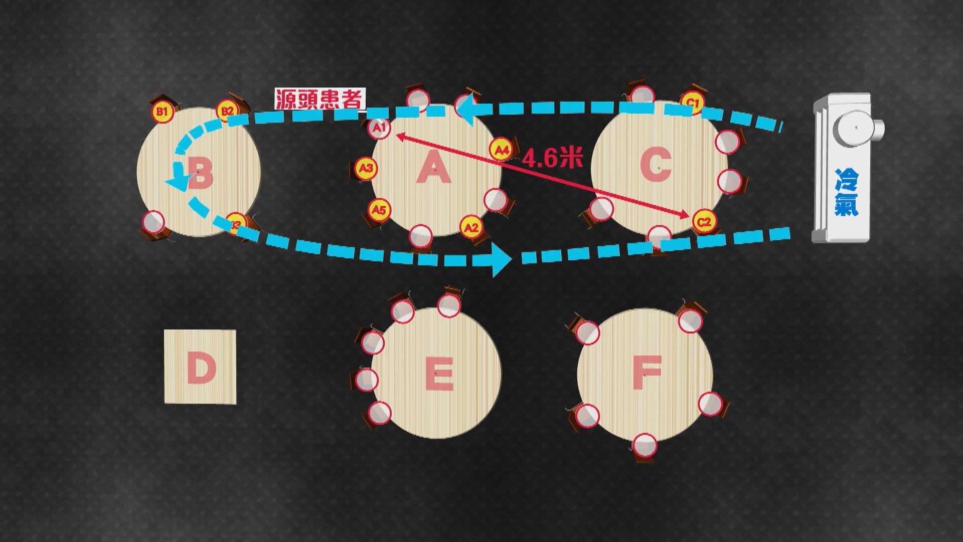 港大研究:廣州餐館疑空氣不流通令帶毒氣泡造成一傳十