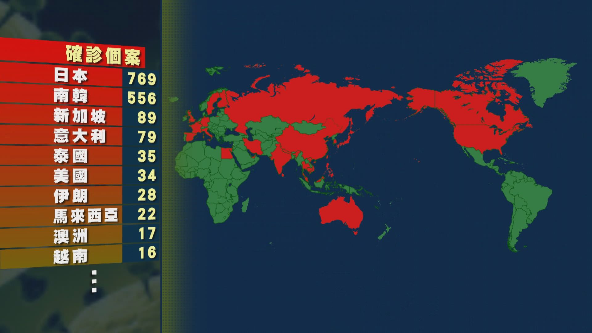 南韓再急增123宗確診個案 累計病例增至556宗
