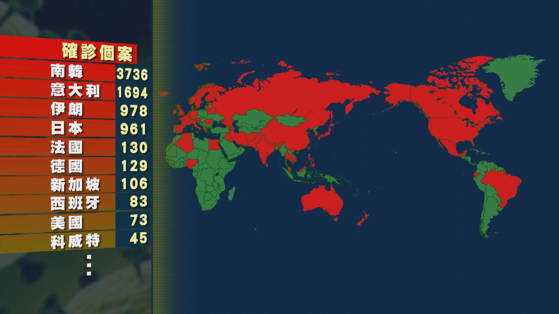 疫情在多國持續蔓延 意大利確診個案增至近1700宗34死