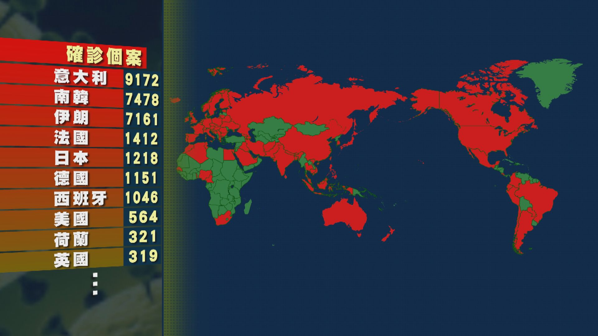 意大利確診個案增逾1700宗 累計增至9172宗