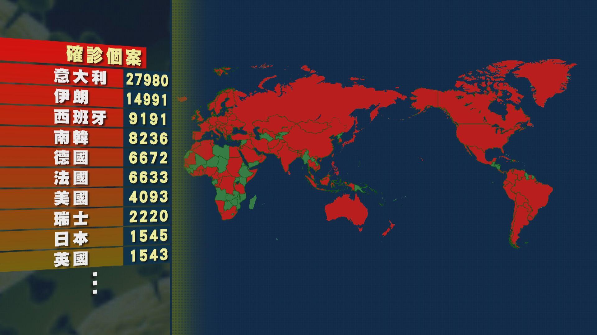 意大利新増逾3200宗確診 全球累計逾16萬宗個案