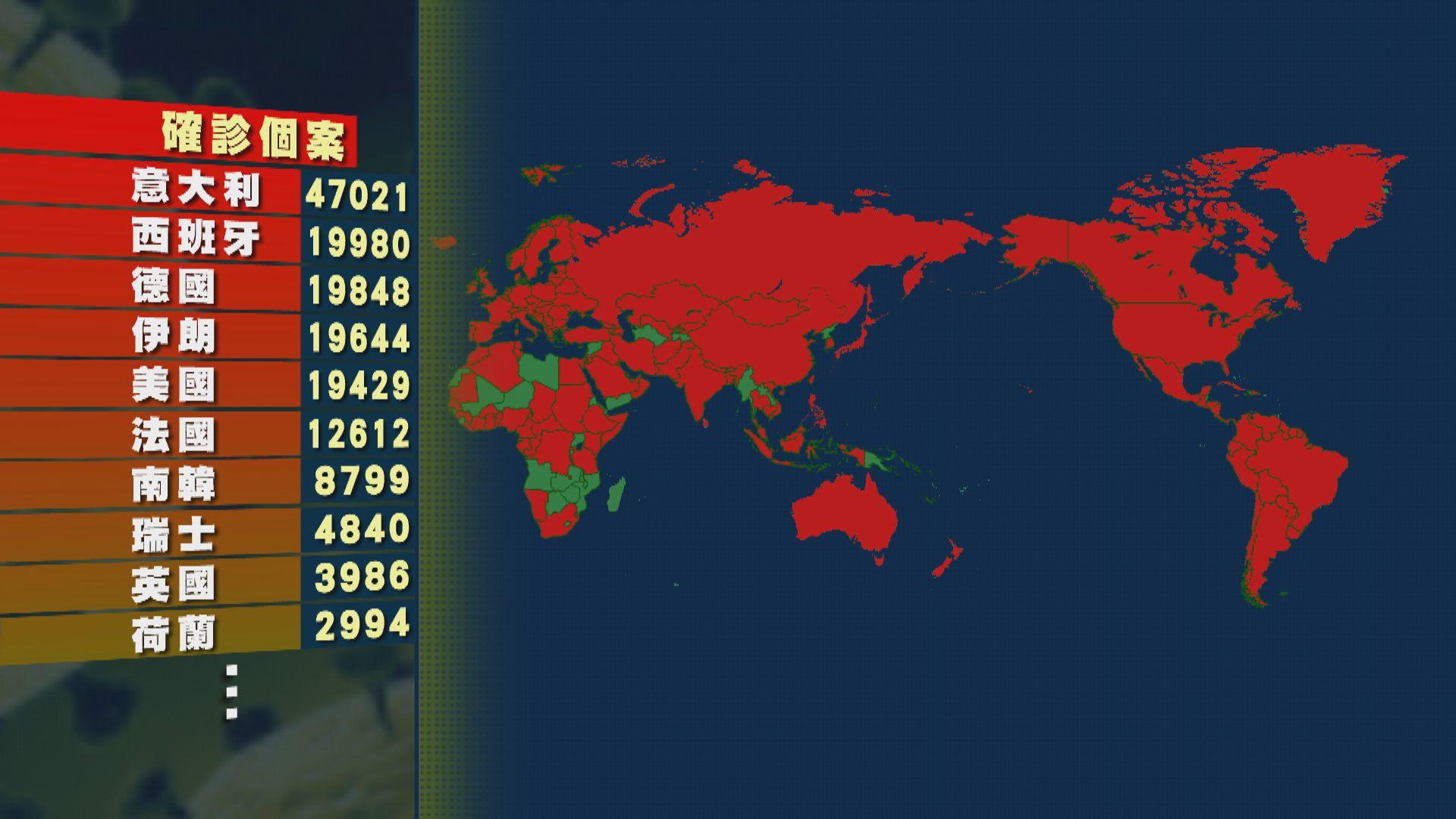 全球至今逾25萬人確診 新加坡首有死亡個案