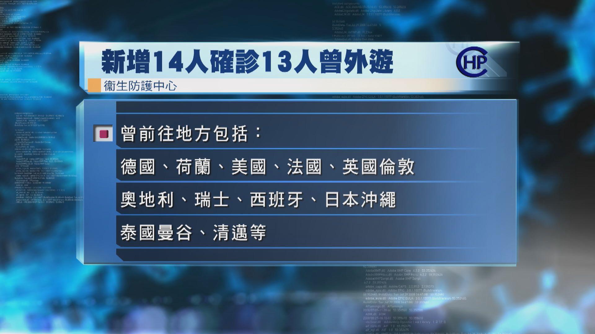 本港新增14宗確診 僅1人沒外遊紀錄