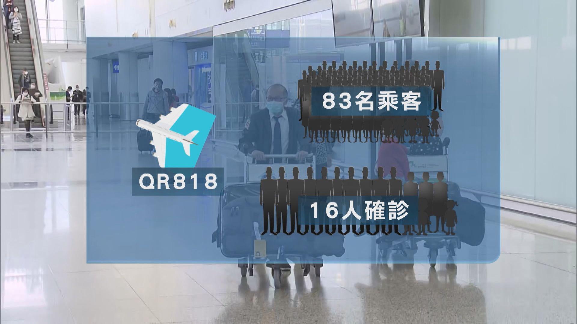 QR818航機有近兩成人確診 暫時確診比例最高航班