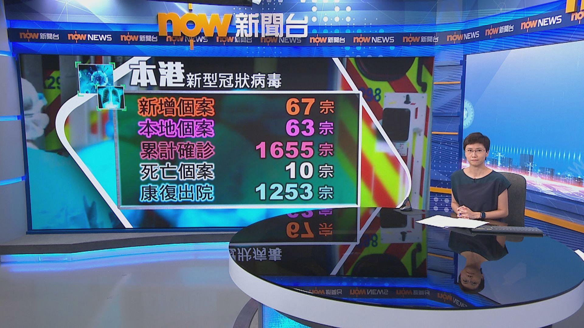 本港新增67宗確診 63宗屬本地感染逾半感染源頭不明