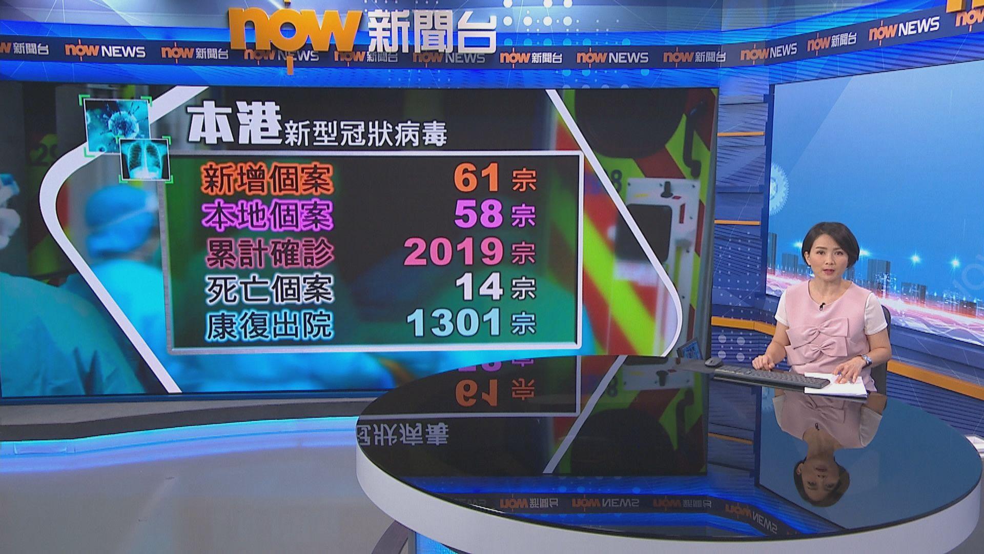 本港新增61宗新冠病毒確診 累計確診個案突破二千宗