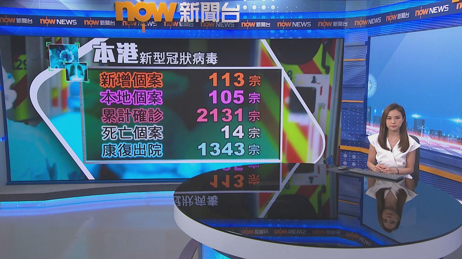 【累計2131宗】本港新增113宗確診 105宗屬本地感染