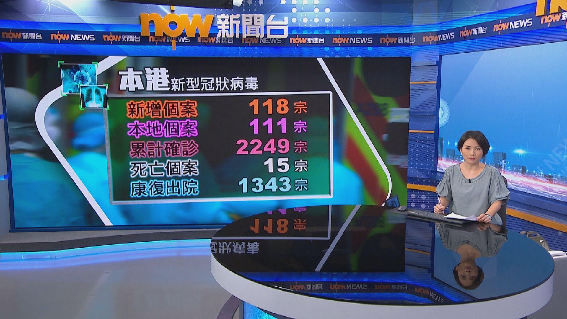 本港新增118宗確診 111宗屬本地感染