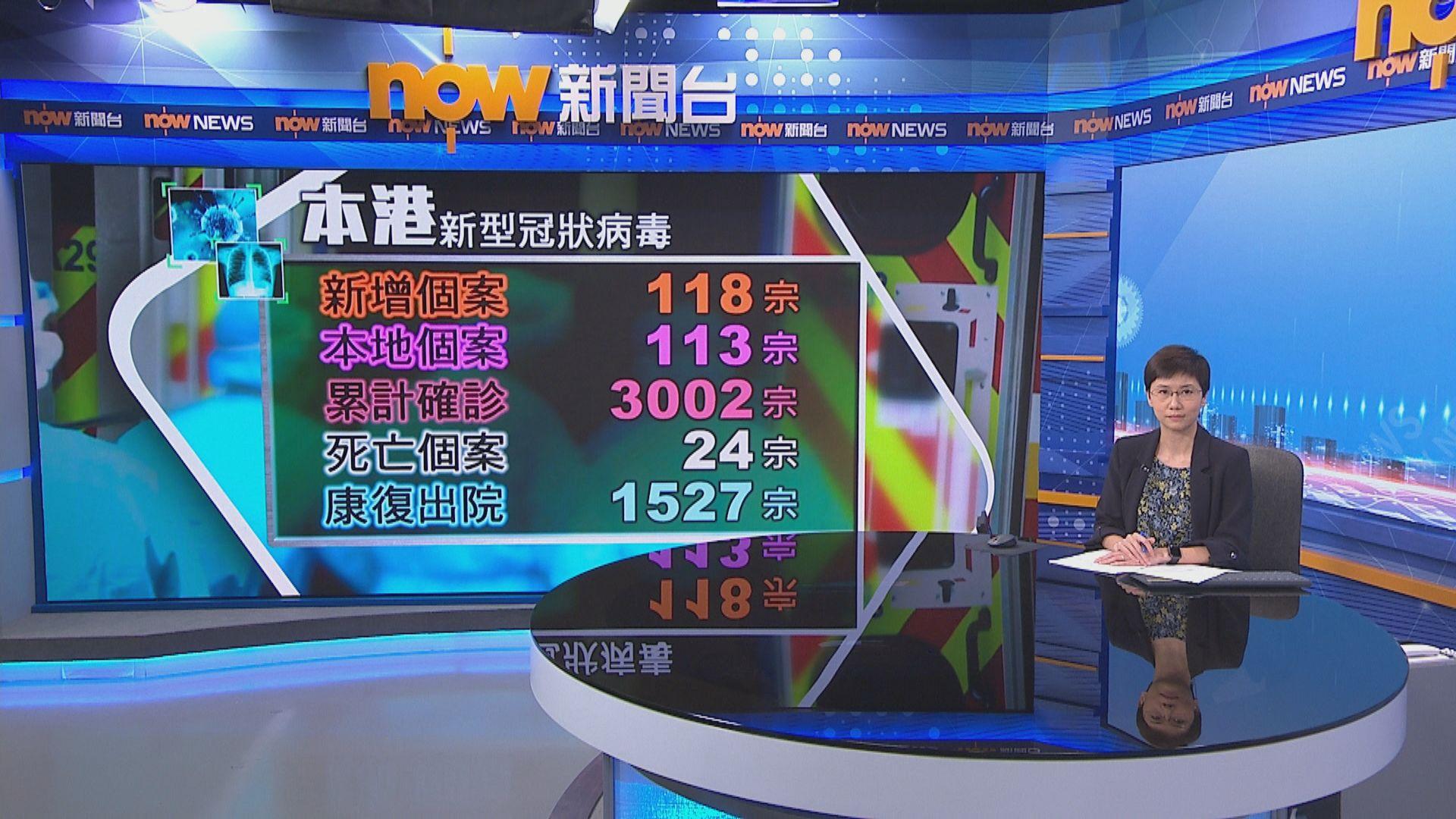 【突破三千宗】本港增118宗確診 大部分是本地感染